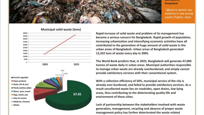 Problems related to Solid Waste in Bangladesh